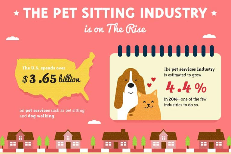 Infographic of pet sitting industry